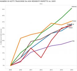Economia e turismo, Italia sotto la media europea anche in questo settore