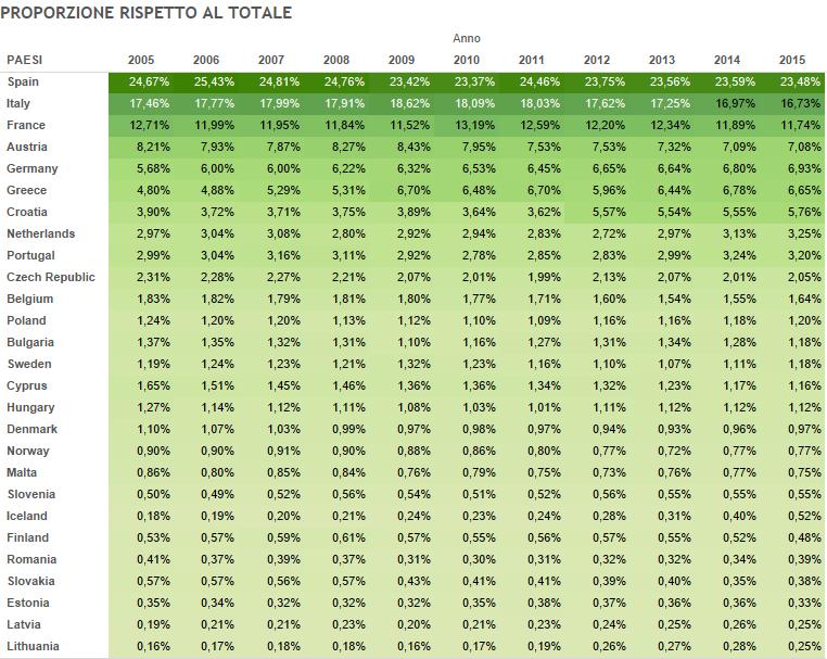 economia e turismo, tabella con percentuali in verde