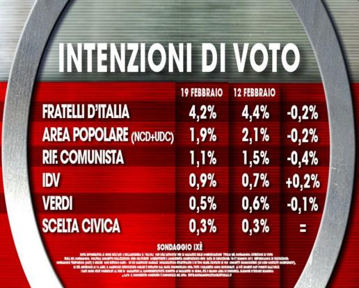 sondaggi M5S, sondaggi politici, sondaggi elettorali