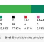 elezioni irlanda, risultati elezioni irlanda, enda kenny