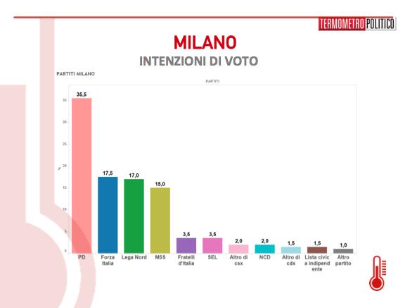 sondaggi milano, sondaggi comunali milano, sondaggi pd milano