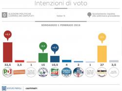 Sondaggi elettorali: in calo Lega e M5S, bene Pd e Forza Italia