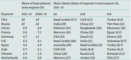 Risultati immagini per grafico paesi esportatori armi