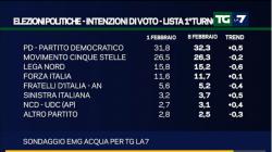 Sondaggi Movimento 5 Stelle, per EMG continua la caduta , ora perderebbe anche al ballottaggio