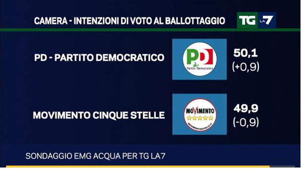 Sondaggi Movimento 5 Stelle, simboli dei partiti e percentuali