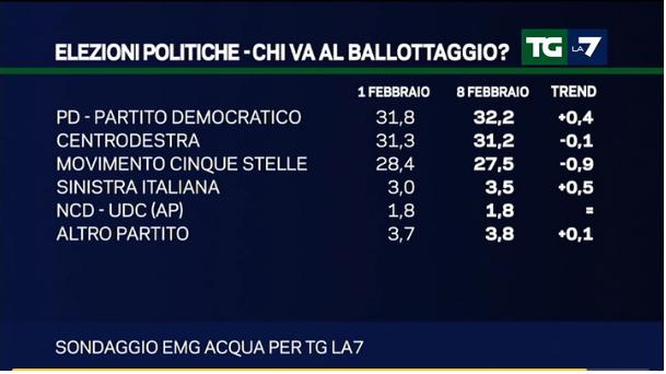 Sondaggi Movimento 5 Stelle, elenco di partiti e percentuali con l'Italicum