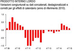 Crescita del PIL, � delusione per l�Italia, +0,6%, meno delle previsioni