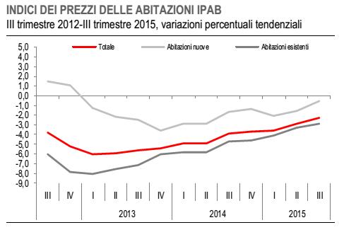inflazione Italia, curve dei prezzi nel settore delle costruzioni