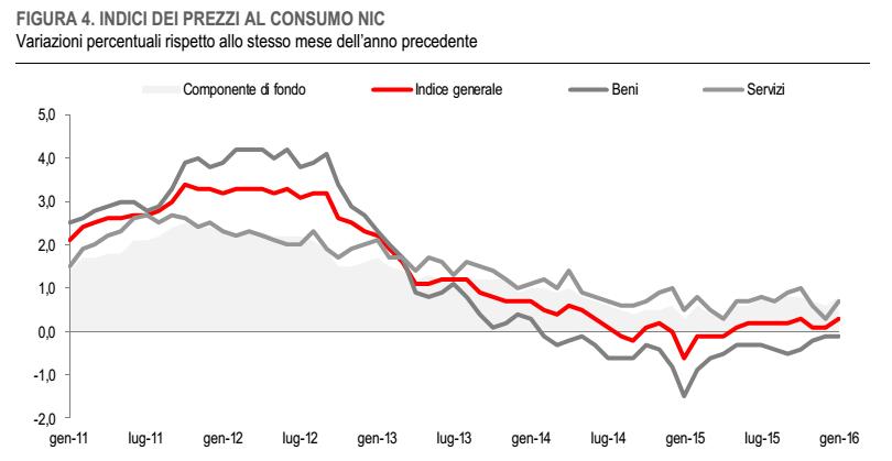 inflazione Italia, curve dell'inflazione in base a beni e servizi