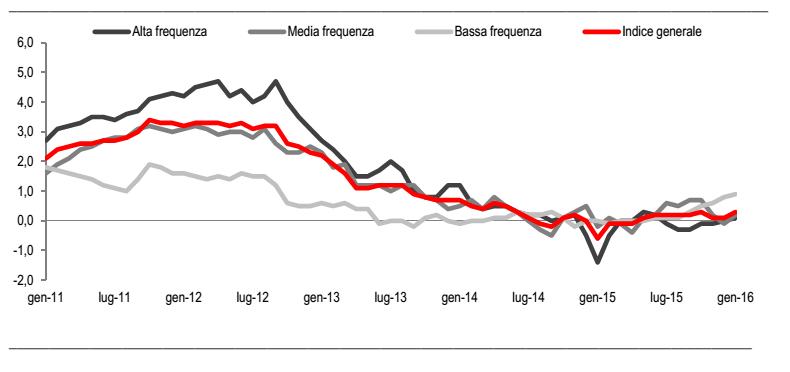 inflazione Italia, curva dell'inflazione in base alla frequenza di consumo