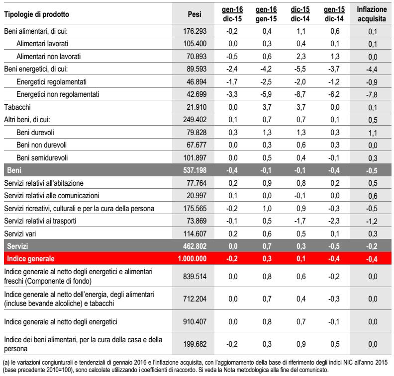 inflazione Italia, tabella con gli aumenti dei prezzi per tipologia di prodotto