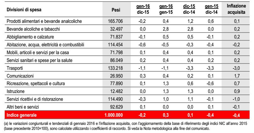 inflazione Italia, tabella con aumento dei prezzi per tipologia di consumi