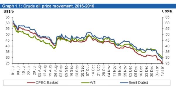 prezzo petrolio brent wti