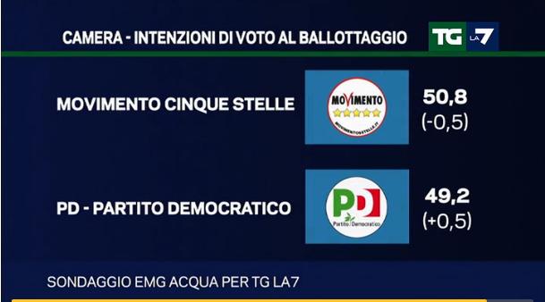 sondaggi Lega Nord, ballottaggio con M5S