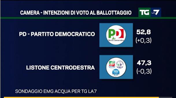 sondaggi Lega Nord, ballottaggio con centrodestra