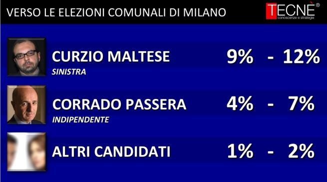 sondaggi Milano, nomi di candidati, e percentuali
