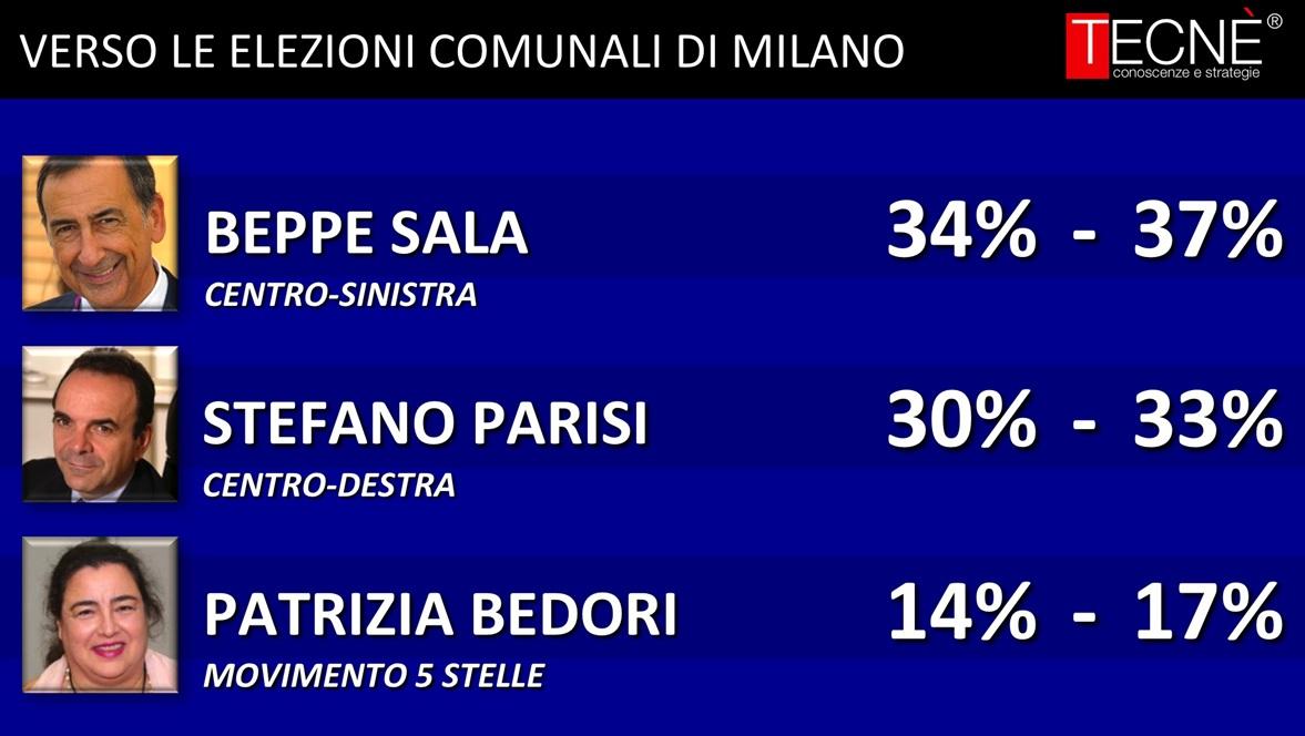 sondaggi Milano, nomi di candidati principali e percentuali