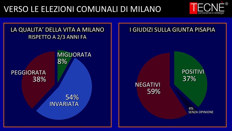 sondaggi Milano, torta con colori e percentuali