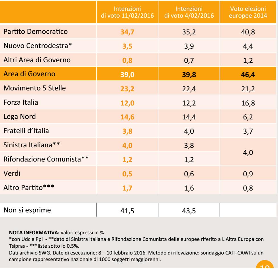 sondaggi Movimento 5 Stelle, percentuali e nomi dei partiti