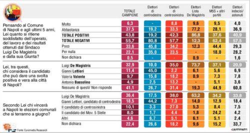 sondaggi Napoli, tabella colorata con opinioni su Napoli