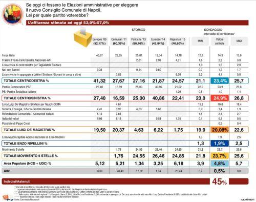 sondaggi Napoli, tabella con voti dei partiti