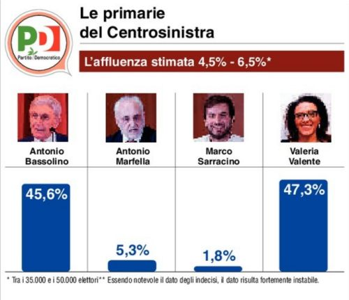 sondaggi Napoli, istogrammi con percentuali sulle primarie PD