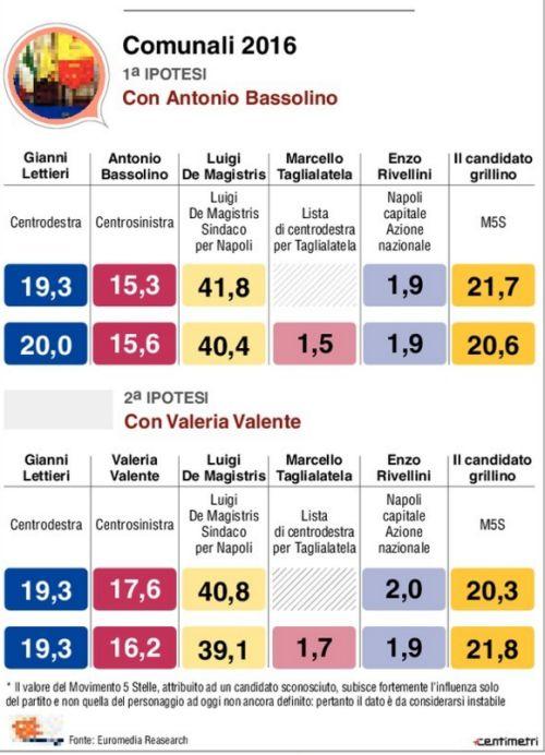 sondaggi Napoli, tabella con percentuali e candidati