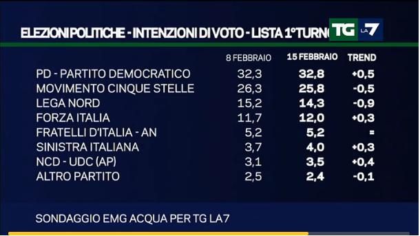 Sondaggi pd per emg continua l 39 avanzata del partito di for Elenco politici italiani