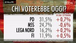 Sondaggi PD, altro consistente aumento per il partito di Renzi, sempre male il M5S