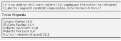 Sondaggi Roma, paura per Giachetti, solo al 26% tra gli elettori di centrosinistra