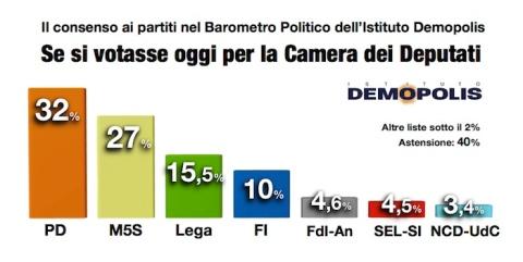sondaggi elettorali, istogrammi con percentuali e partiti