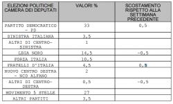 Sondaggi elettorali: il Pd stacca il M5S di 6 punti