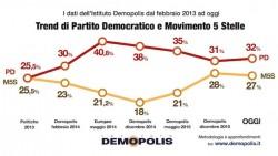 Sondaggi M5S: il Movimento di Grillo � la seconda forza politica del Paese