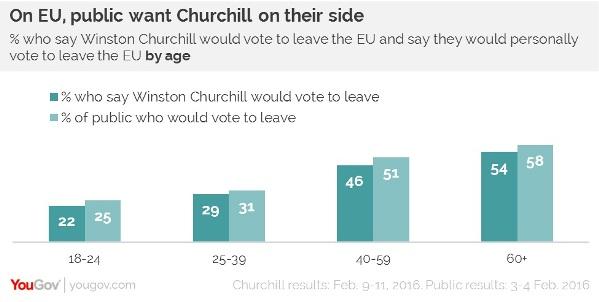 sondaggi politici brexit churchill thatcher