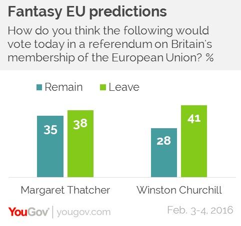 sondaggi politici brexit yougov churchill thatcher
