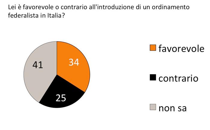 sondaggi politici, torta con percentuali sul federalismo