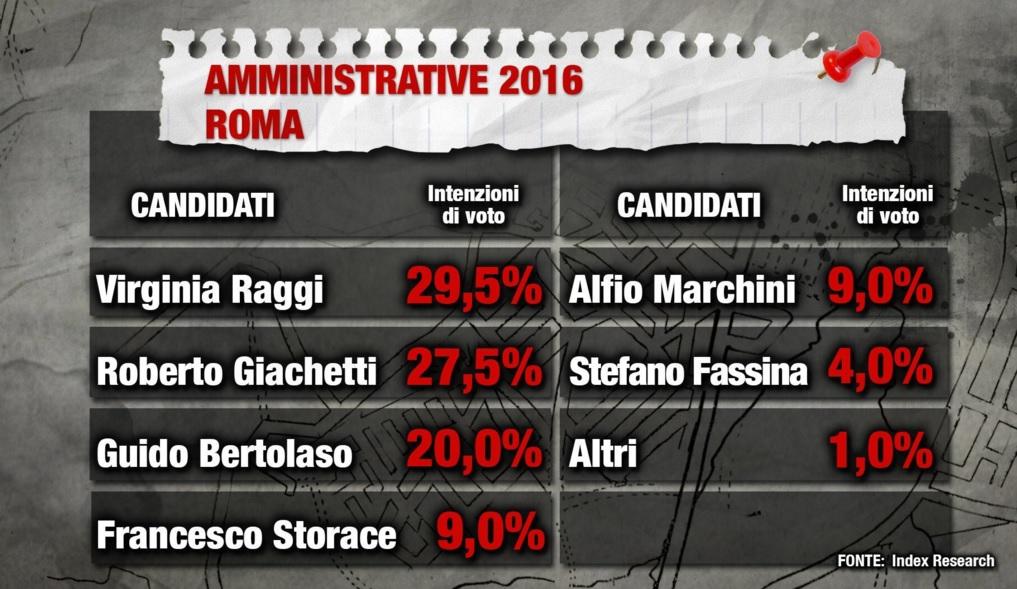 sondaggi politici, roma