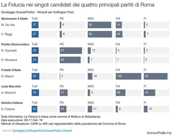 sondaggi roma, candidati