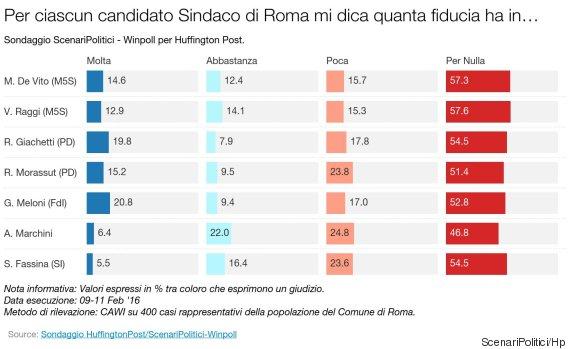 sondaggi roma, fiducia
