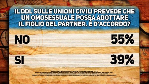 sondaggi unioni civili ipsos
