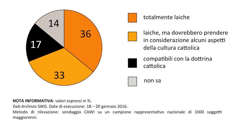 sondaggi unioni civili