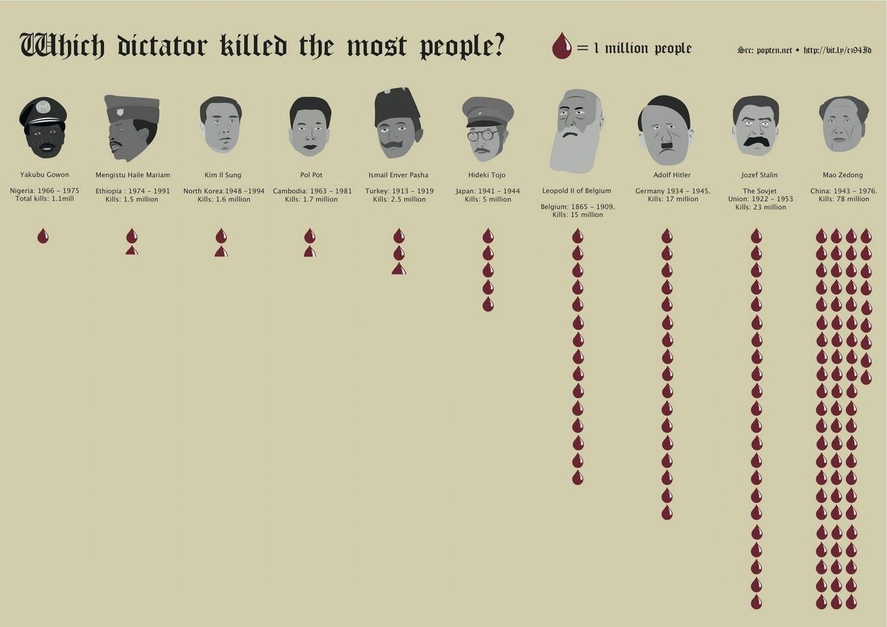 dittatori più sanguinari, hitler nazismo, stalin urss