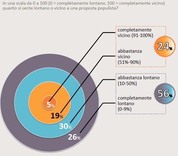 Sondaggi politici per il 76 degli italiani i partiti for Gruppi politici italiani