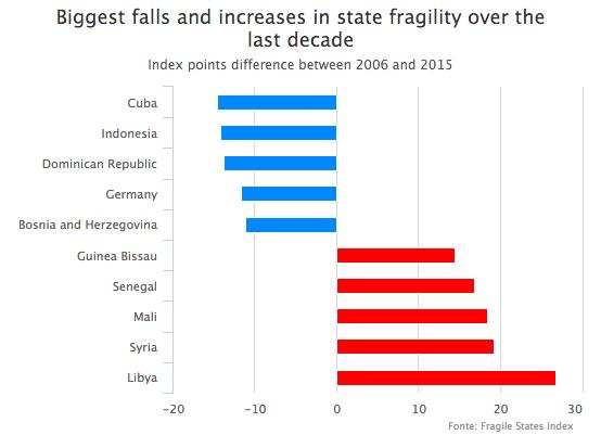 fragile states index, paesi più instabili del mondo, classifica paesi più instabili