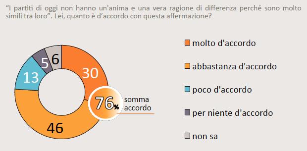 sondaggi politici, sondaggi M5S, sondaggi lega nord