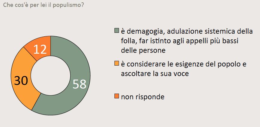 Sondaggi politici per il 76 degli italiani i partiti for Tutti i politici italiani