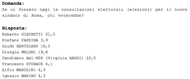 sondaggi comunali roma, sondaggi sindaco roma, giorgia meloni sindaco roma, bertolaso sindaco roma