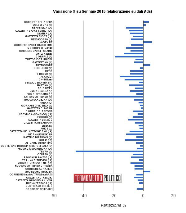 Vendite giornali variazione rispetto a gennaio 2015