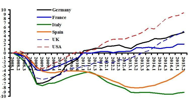 crisi economica, curve della crescita PIL nei principali Paesi