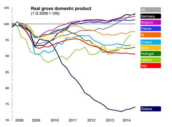 crisi economica, curve della crescita PIL dal 2008